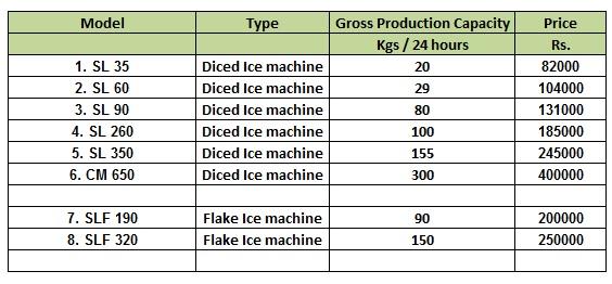 machine prices